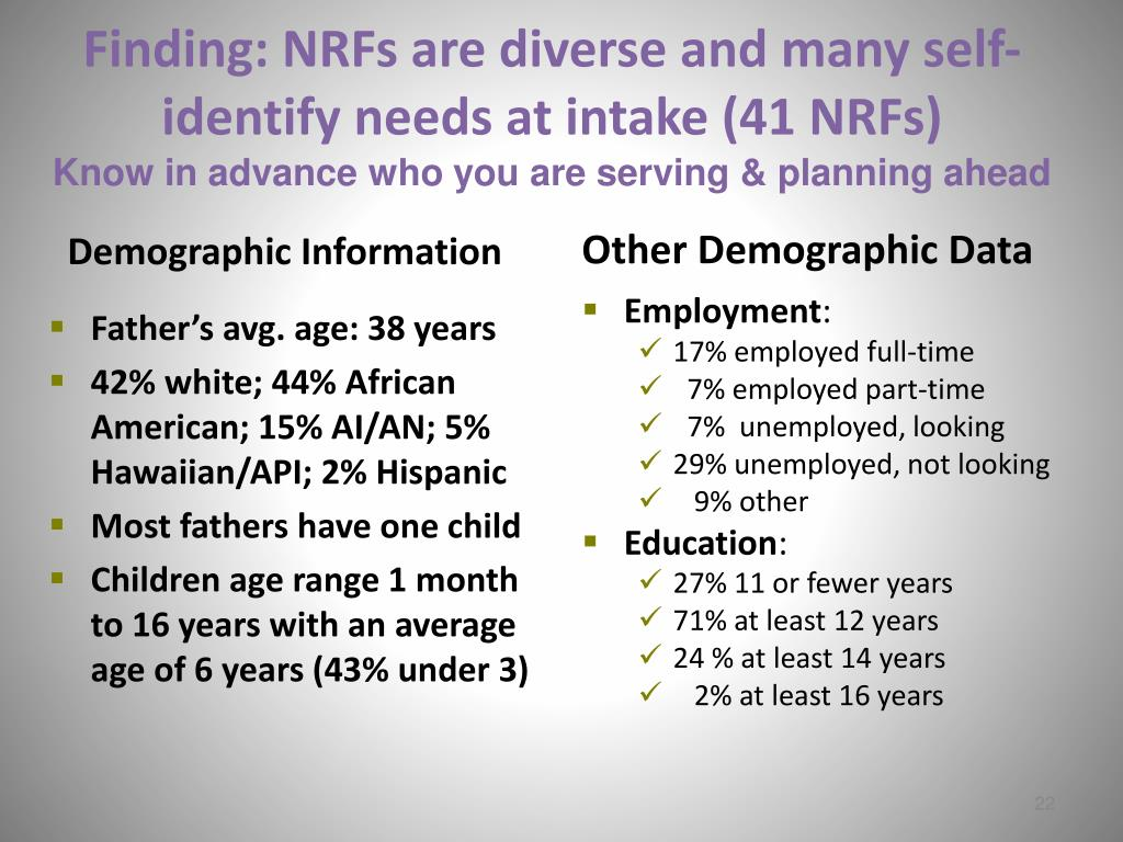 Other Demographic Data