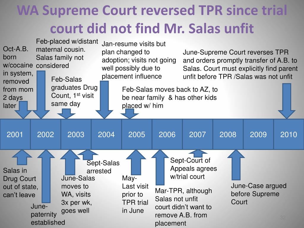 WA Supreme Court reversed TPR since trial court did not find Mr. Salas unfit