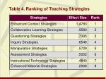 table 4 ranking of teaching strategies