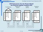 qfd deployment das vier phasen modell des american supplier institutes asi