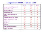 comparison of alma iter and glcp