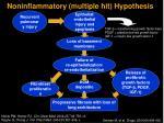 noninflammatory multiple hit hypothesis16