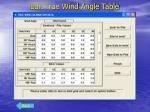 edit true wind angle table