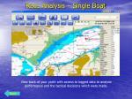 race analysis single boat