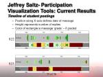 jeffrey saltz participation visualization tools current results timeline of student postings