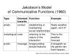 jakobson s model of communicative functions 196020