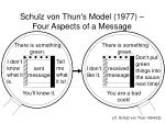 schulz von thun s model 1977 four aspects of a message35