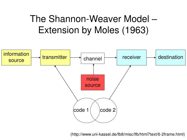 the shannon and weaver model