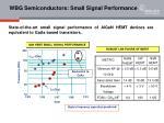 wbg semiconductors small signal performance
