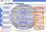 das bpms paradigma