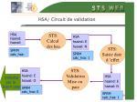 hsa circuit de validation40