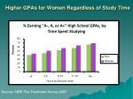 higher gpas for women regardless of study time