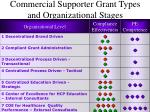 commercial supporter grant types and organizational stages