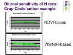 diurnal sensitivity of n recs crop circle cotton example