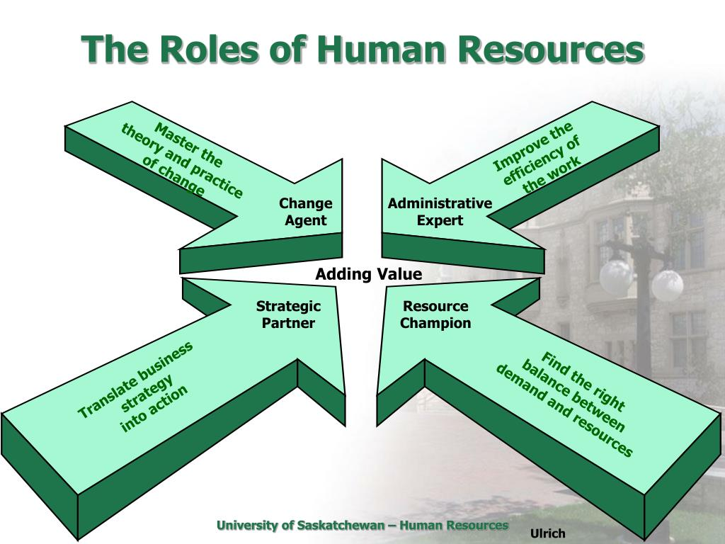 changing roles of human resources