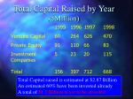 total capital raised by year million
