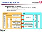 interworking with sip