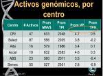 activos gen micos por centro