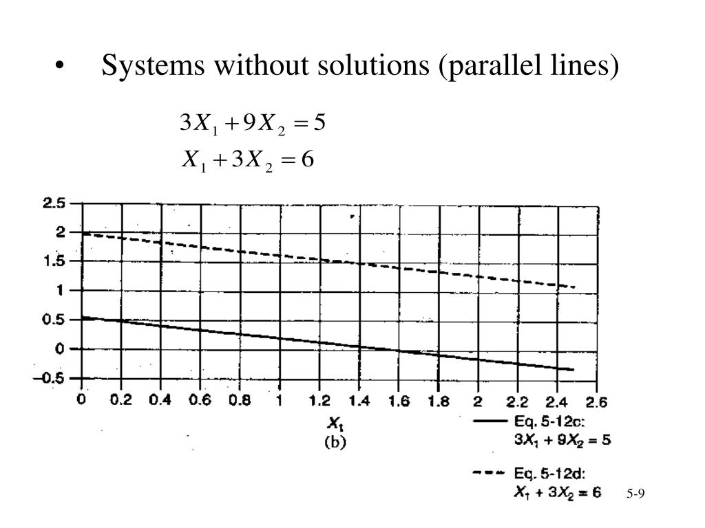 Systems without solutions (parallel lines)