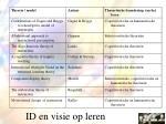 id en visie op leren