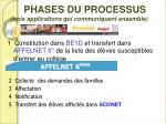 phases du processus trois applications qui communiquent ensemble