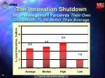 the innovation shutdown23
