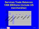 services trade balances 1998 billions include us merchandise
