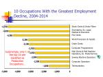 10 occupations with the greatest employment decline 2004 2014