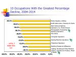 10 occupations with the greatest percentage decline 2004 2014