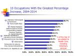 10 occupations with the greatest percentage increase 2004 2014