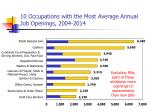 10 occupations with the most average annual job openings 2004 2014