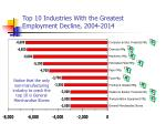 top 10 industries with the greatest employment decline 2004 2014