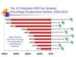 top 10 industries with the greatest percentage employment decline 2004 2014