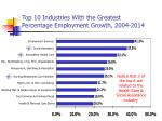 top 10 industries with the greatest percentage employment growth 2004 2014