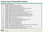 houston import project options studied