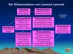 der wissenszyklus von lessons learned