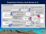 experience factory nach bunse et al