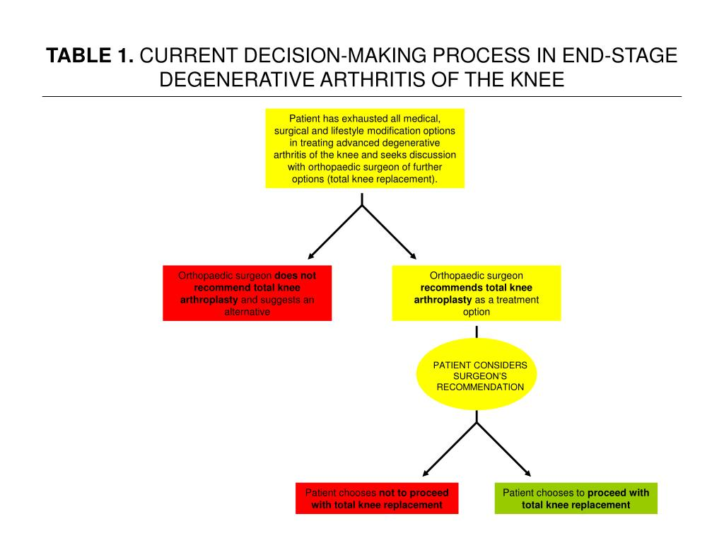 table 1 current decision making process in end stage degenerative arthritis of the knee l.