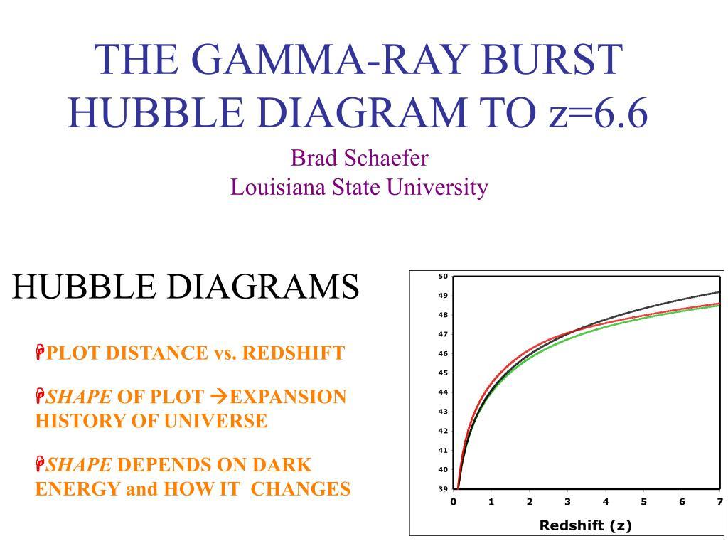 the gamma ray burst hubble diagram to z 6 6 l.