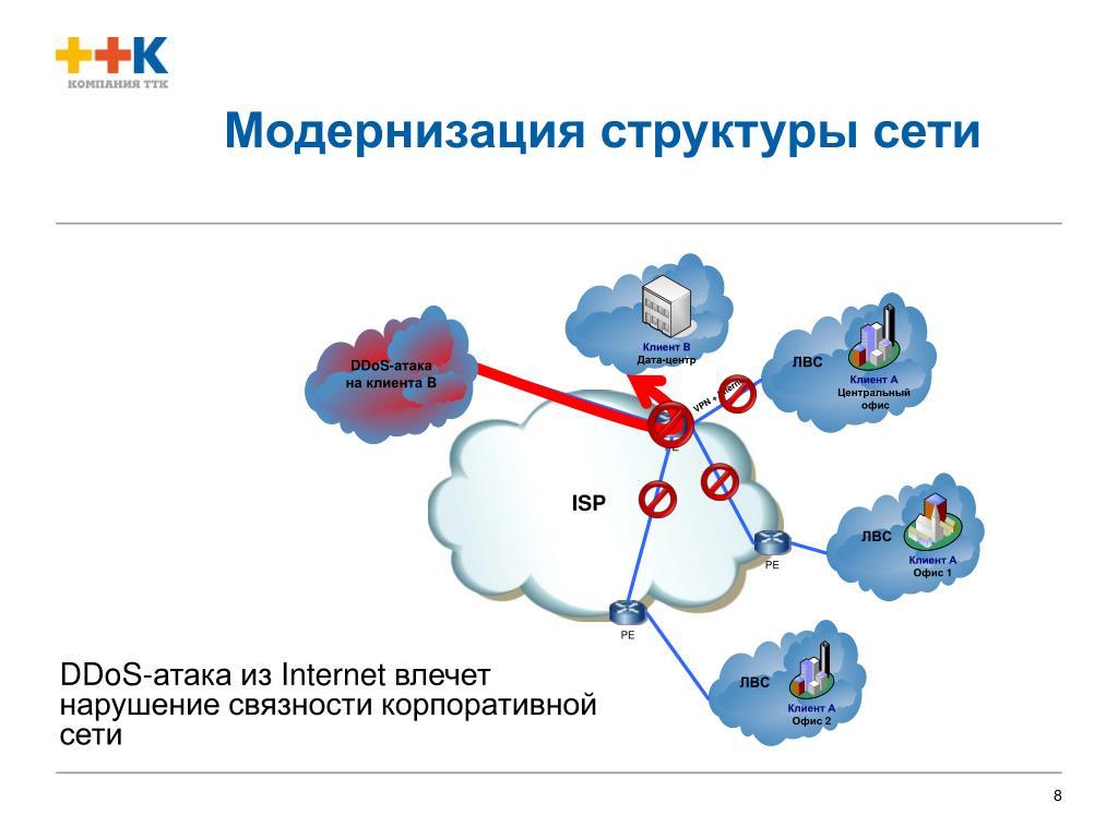 Модернизация структуры сети