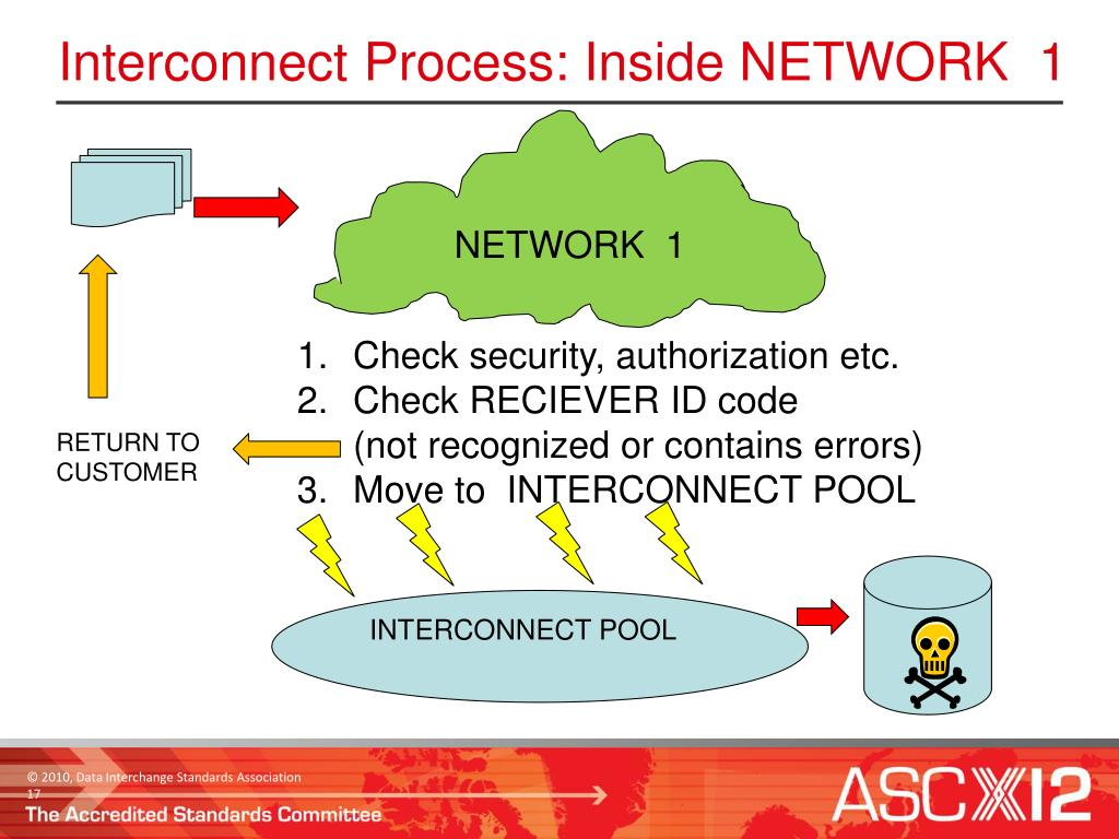 Interconnect Process: Inside NETWORK  1