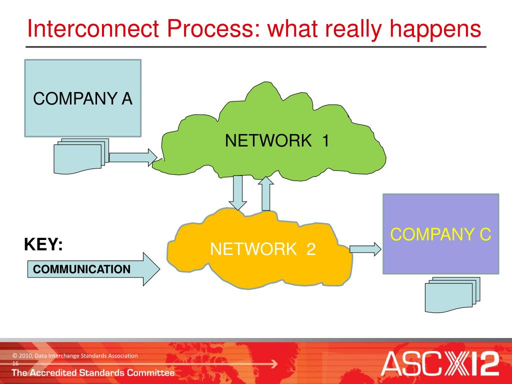 Interconnect Process: what really happens