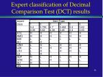 expert classification of decimal comparison test dct results