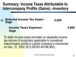 summary income taxes attributable to intercompany profits gains inventory64