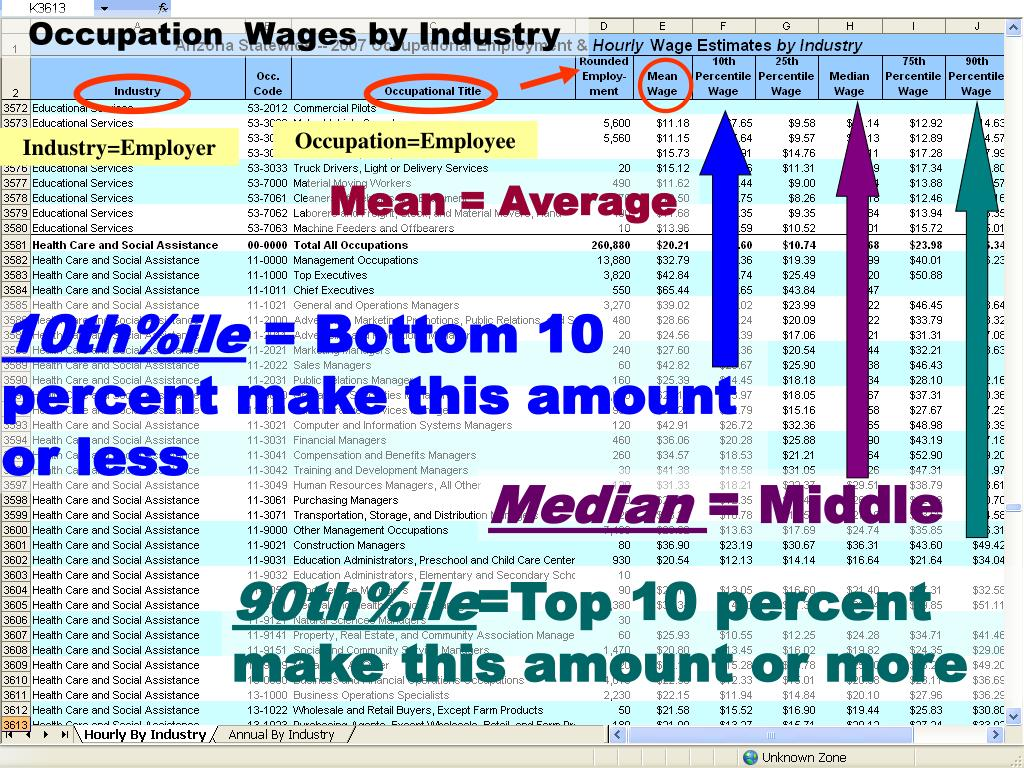 Occupation Wage by Industry