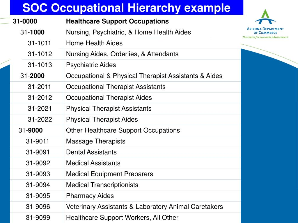 SOC Occupational Hierarchy example
