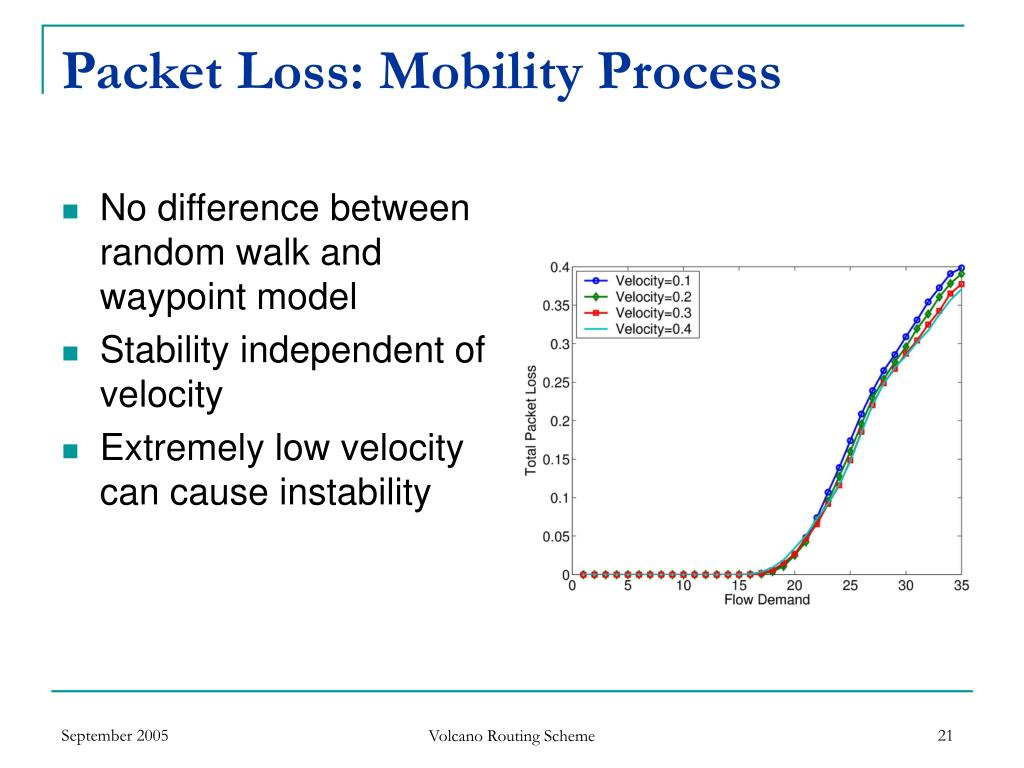 Packet Loss: Mobility Process