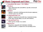 plastic compounds and colors