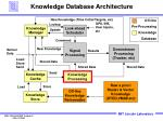 knowledge database architecture
