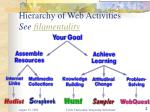 hierarchy of web activities see filamentality